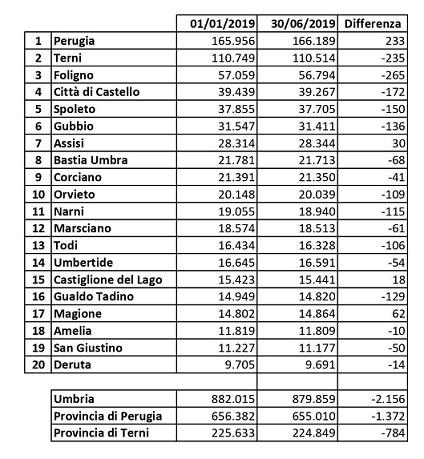 dati-residenti-umbria-2