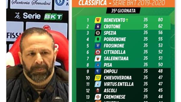 Serie B Risultati Della 35ª E Classifica Perugia Al Momento Salvo Ma Non Al Sicuro